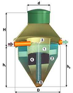 Принципиальное устройство установки биологической очистки стоков