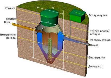 Схема установленного биореактора
